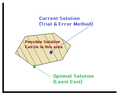 What is 'Linear Programming'? How it can help Melt Shops?